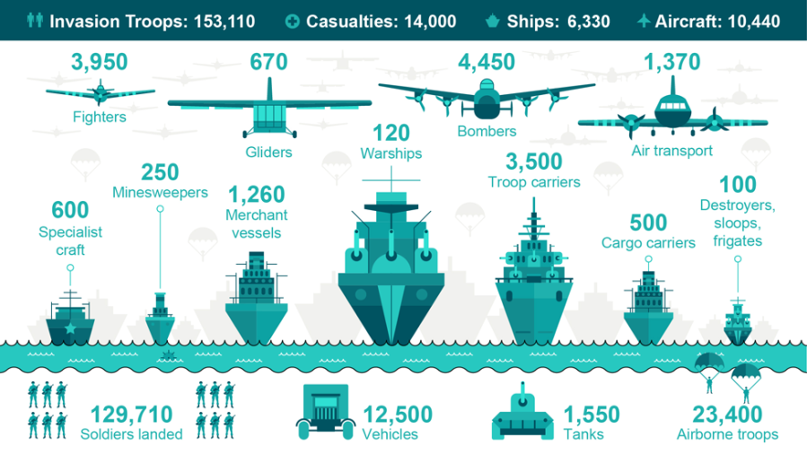 D-Day June 6th, 1944 Allied Land, Sea and Air Assets (Image Source: BBC Education)